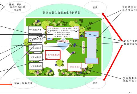 中医药(民族药)产业创新公共服务平台
