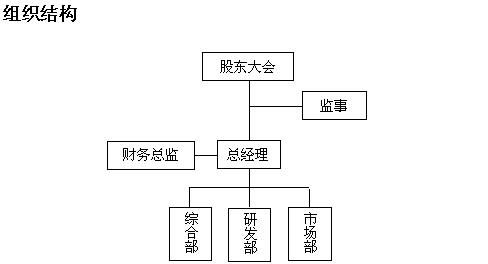 万密斋养生堂科技发展有限公司组织结构